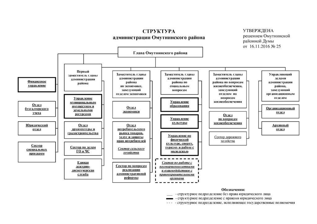 Структура администрации Омутнинского района